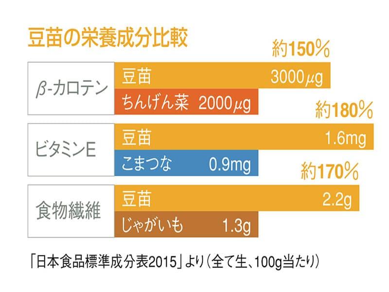 豆苗の魅力【2】栄養バランスGOOD!